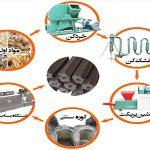 خط تولید زغال فشرده از ضایعات سلولوزی و باگاس نیشکر